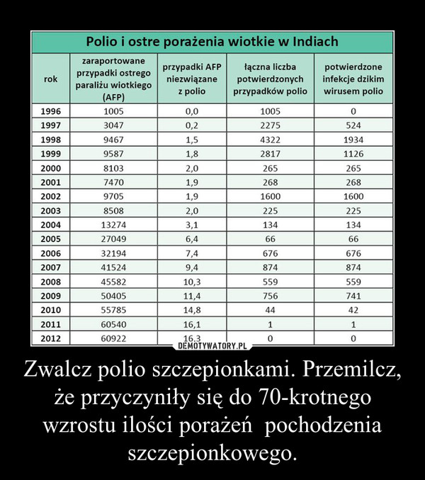Zwalcz polio szczepionkami. Przemilcz, że przyczyniły się do 70-krotnego wzrostu ilości porażeń  pochodzenia szczepionkowego. –