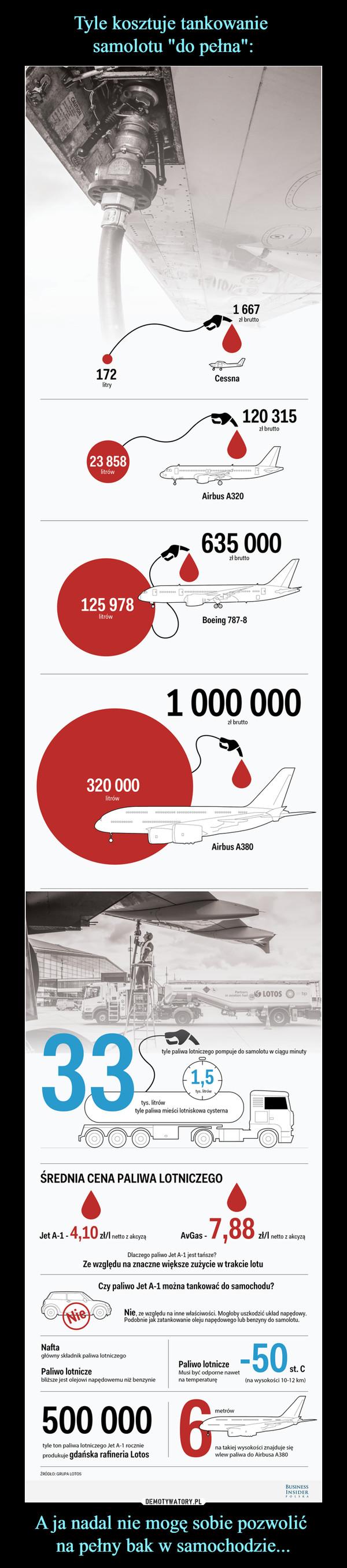 A ja nadal nie mogę sobie pozwolić na pełny bak w samochodzie... –  1667. zł bruttoCessnar* 120 315zł bruttoAirbus A320635 000Boeing 787-8r3 i120 00C litrów) i1000 000zł brutto*WF\tyle paliwa lotniczego pompuje do samolotu w ciągu minutyŚREDNIA CENA PALIWA LOTNICZEGO4Jet A-l-4,10 zł/l netto z akcyząAvGas-47,88Zł/l netto z akcyząDlaczego paliwo Jet A-l jest tańsze?Ze względu na znaczne większe zużycie w trakcie lotuCzy paliwo Jet A-l można tankować do samochodu?Nie. ze względu na inne właściwości. Mogłoby uszkodzić układ napędowy.Podobnie jak zatankowanie oleju napędowego lub benzyny do samolotu.Naftagłówny składnik paliwa lotniczegoPaliwo lotniczebłiZsze jest olejowi napędowemu niż benzynie-50Paliwo lotniczeMusi być odporne nawetna temperaturę(nawysokości10-12km)st.C500 000tyle ton paliwa lotniczego let A-l rocznieprodukuje gdańska rafineria Lotosna takiej wysokości znajduje sięwlew paliwa do Airbusa A580ZRÓOEO. GRUPA LOTOSbusinessINSIDER» O I t C A