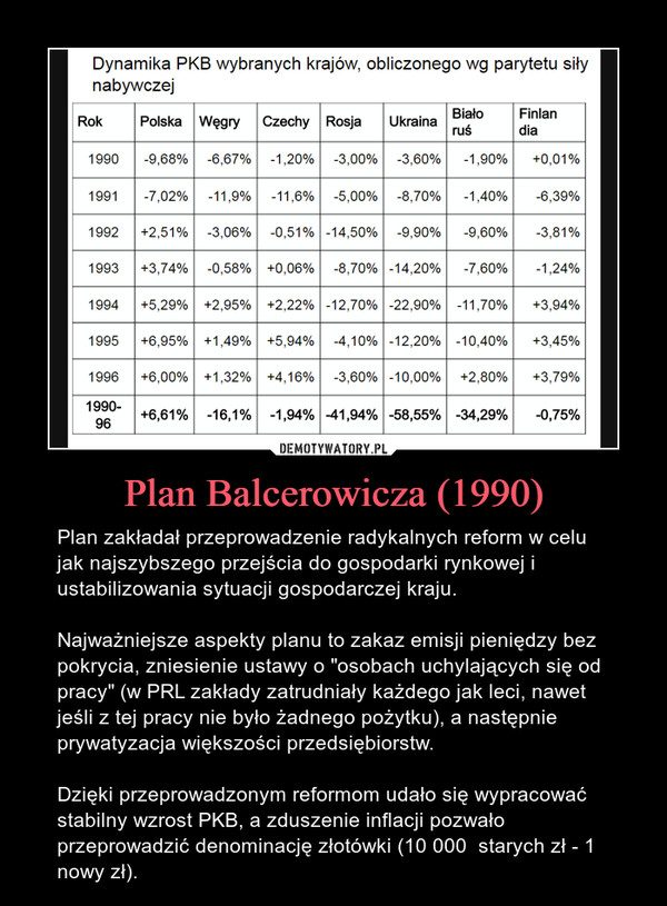 """Plan Balcerowicza (1990) – Plan zakładał przeprowadzenie radykalnych reform w celu jak najszybszego przejścia do gospodarki rynkowej i ustabilizowania sytuacji gospodarczej kraju.Najważniejsze aspekty planu to zakaz emisji pieniędzy bez pokrycia, zniesienie ustawy o """"osobach uchylających się od pracy"""" (w PRL zakłady zatrudniały każdego jak leci, nawet jeśli z tej pracy nie było żadnego pożytku), a następnie prywatyzacja większości przedsiębiorstw.Dzięki przeprowadzonym reformom udało się wypracować stabilny wzrost PKB, a zduszenie inflacji pozwało przeprowadzić denominację złotówki (10 000  starych zł - 1 nowy zł)."""