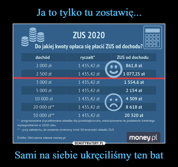 """Sami na siebie ukręciliśmy ten bat –  Do jakiej kwoty opłaca się płacić ZUS od dochodu? ZUS 2020 dochód ryczałtprognozowana zryczałtowana składka dla przedsiębiorców, waloryzowana na podstawie średniego wynagrodzenia w 2020 roku """" - przy założeniu, że zostanie zniesiony limit 30-krotności składki ZUS"""
