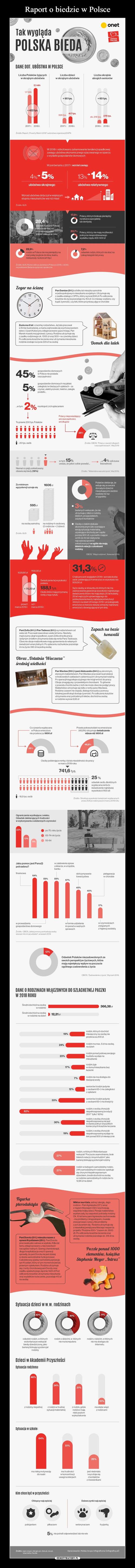 Raport o biedzie w Polsce
