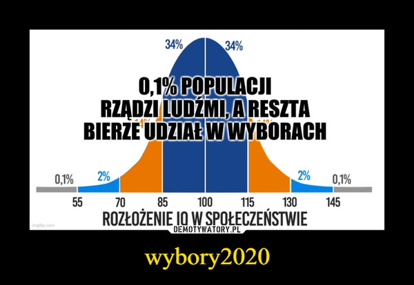 wybory2020 –