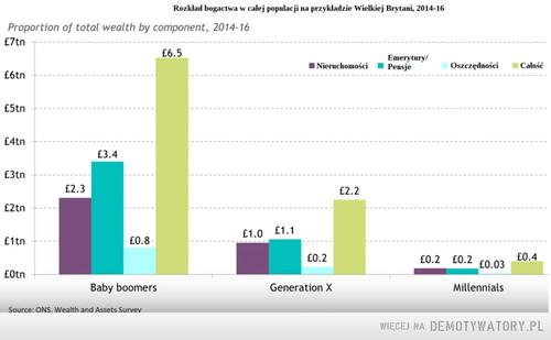 Emeryci to najbogatsza grupa społeczna nie tylko w Polsce. Posiadają oni własnościowe mieszkania, ziemie mają wysokie emerytury i oszczędności. Młodzi obecnie są najbardziej wyzyskiwani.