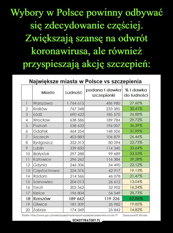 –  Największe miasta w Polsce vs szczepienia Miasto Ludność