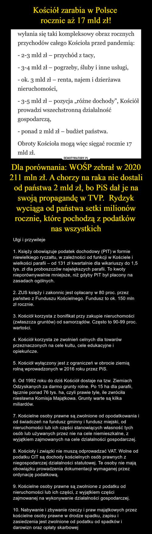 Kościół zarabia w Polsce  rocznie aż 17 mld zł! Dla porównania: WOŚP zebrał w 2020 211 mln zł. A chorzy na raka nie dostali od państwa 2 mld zł, bo PiS dał je na swoją propagandę w TVP.  Rydzyk wyciąga od państwa setki milionów rocznie, które pochodzą z podatków  nas wszystkich
