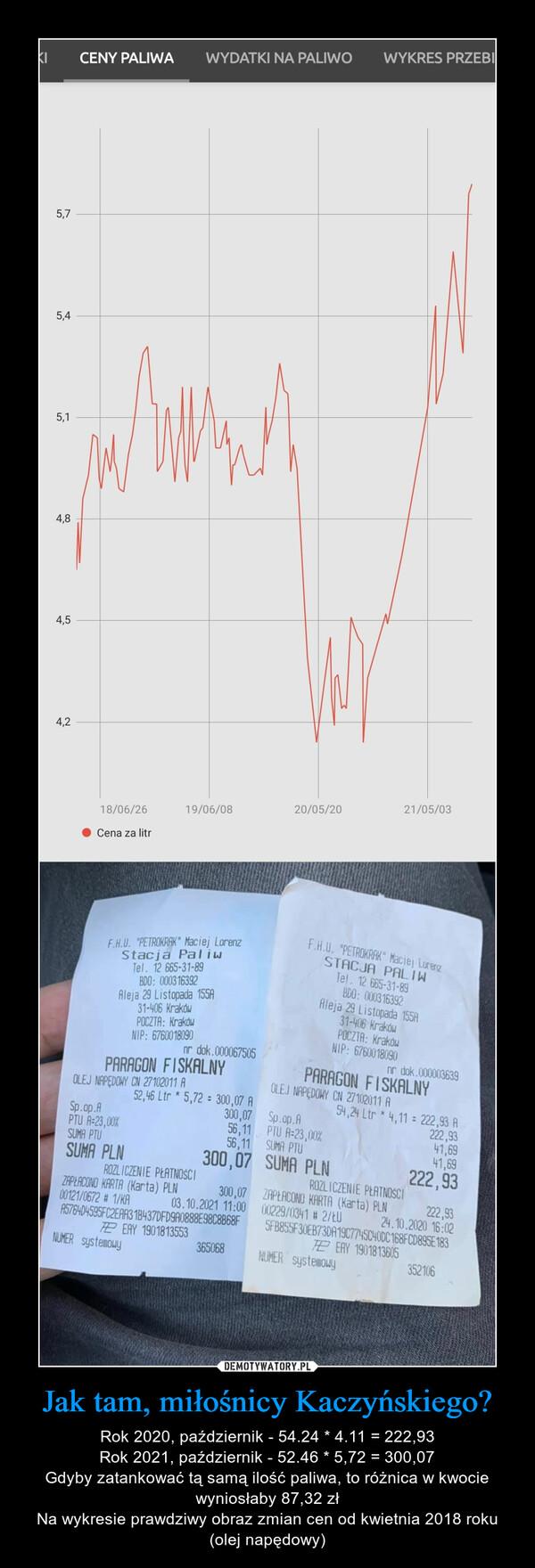 Jak tam, miłośnicy Kaczyńskiego? – Rok 2020, październik - 54.24 * 4.11 = 222,93Rok 2021, październik - 52.46 * 5,72 = 300,07Gdyby zatankować tą samą ilość paliwa, to różnica w kwocie wyniosłaby 87,32 złNa wykresie prawdziwy obraz zmian cen od kwietnia 2018 roku (olej napędowy)